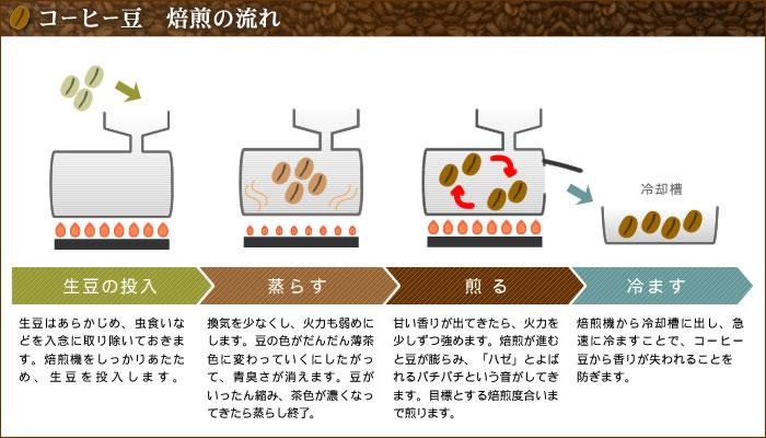 コーヒー豆 焙煎の流れ 工程図