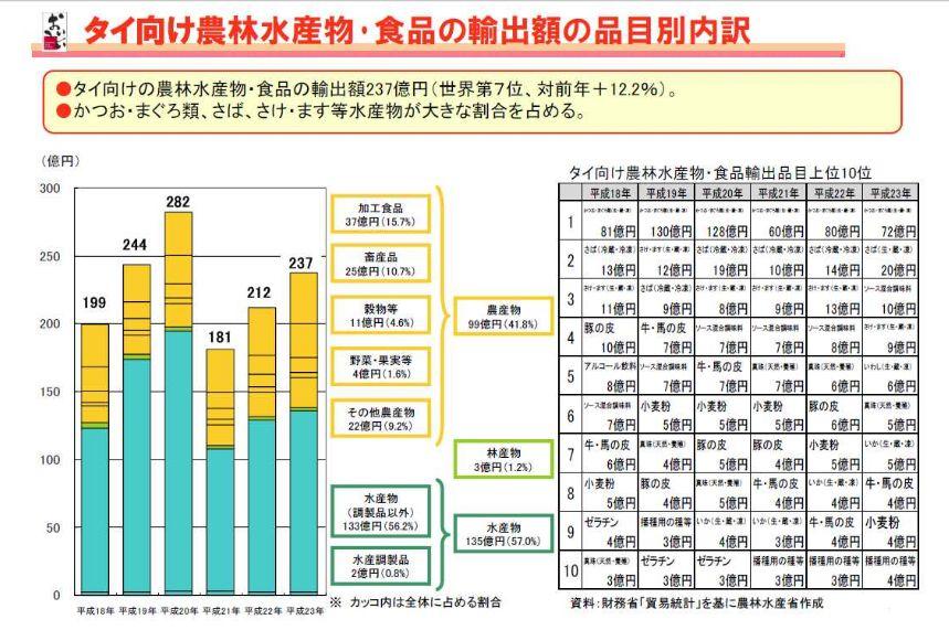 タイ向け農林水産物・食品輸出額の品目別内訳