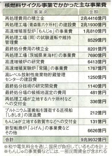 東京新聞(2012年1月5日)核燃料サイクル事業でかかった主な事業費