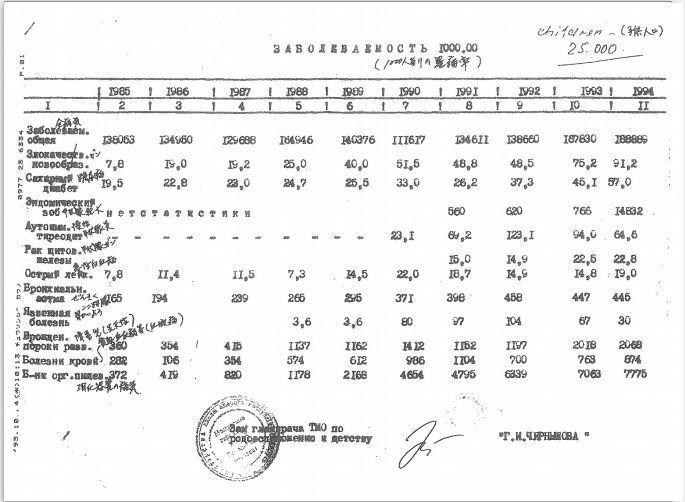 ゴメリ州(モズイリ市)子ども病院の病気のデータ