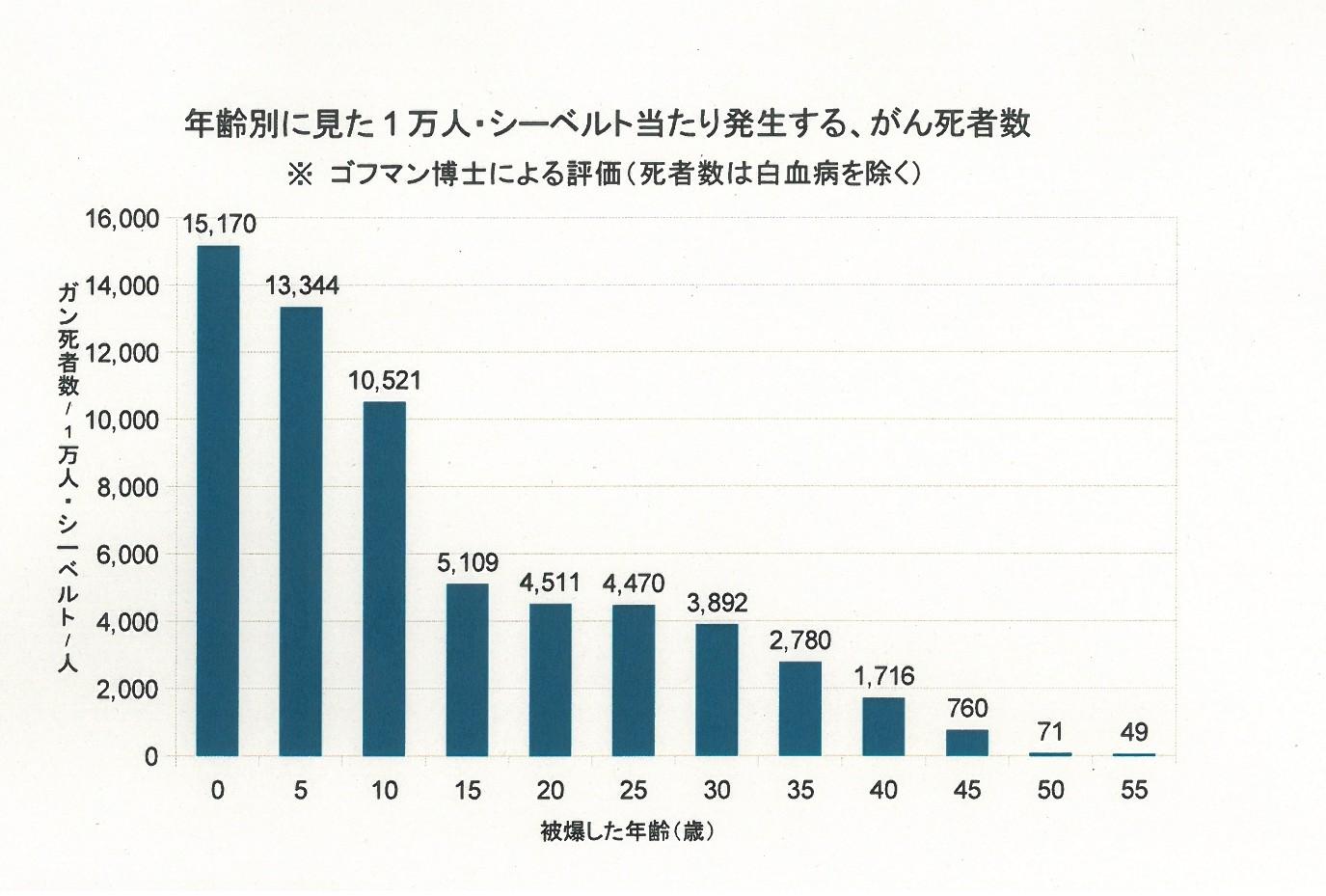 ゴフマン 年齢別がん死者数グラフ