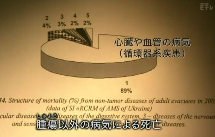 腫瘍以外の病気による死亡 心臓や血管の病気89%