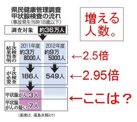 福島の小児甲状腺がん 増える人数
