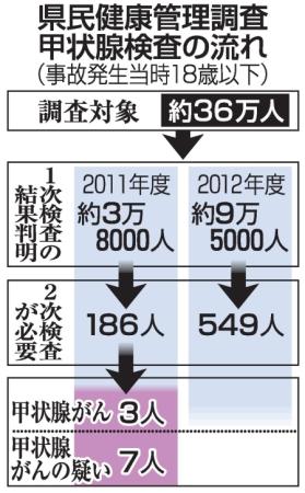 2011年3万8千人186人二次検査 甲状腺がん3人疑い7人 12年9.5万.人中549人二次検査jpg