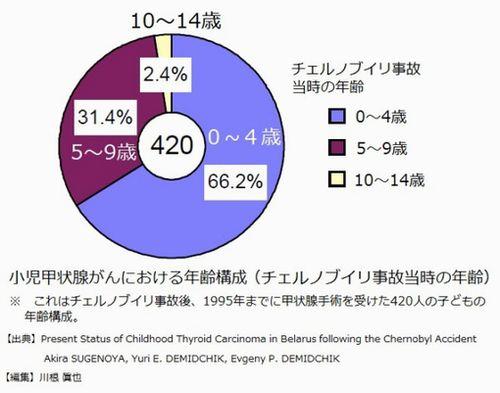 小児甲状腺がんにおける年齢構成 円グラフ