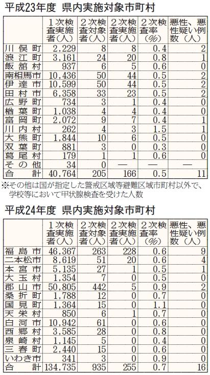 福島民報 20130606甲状腺検査表