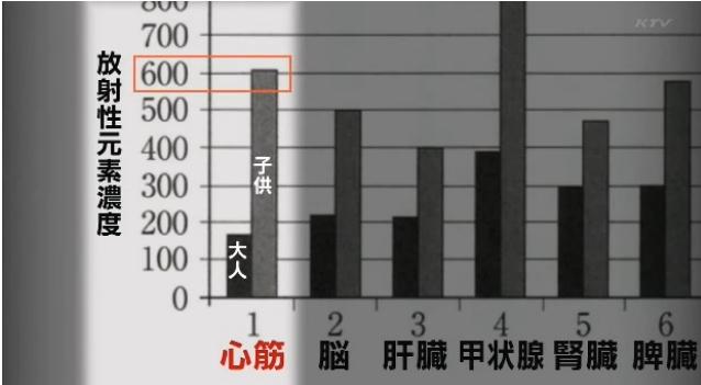 放射性元素濃度(アップ)グラフ
