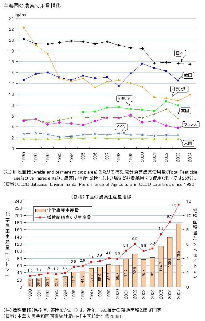 主要国の農薬使用量推移(1990?2004)