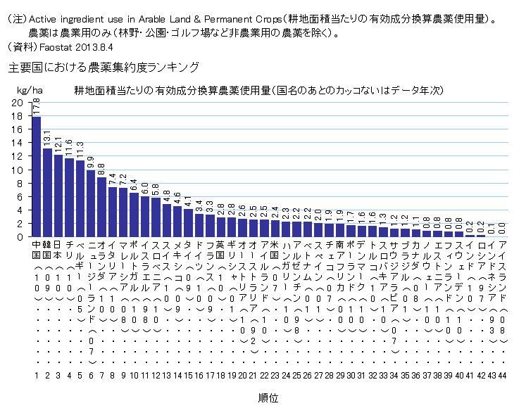 主要国の耕地面積あたり農薬使用量(2010年頃)