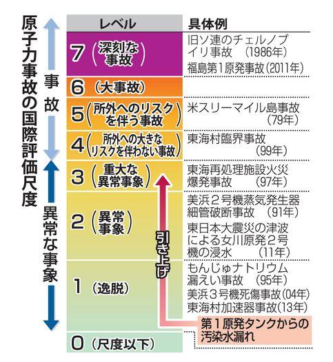 汚染水 原子力事故尺度レベル3