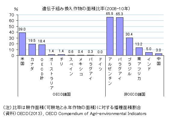 遺伝子組み換え作物の面積比率(2008-10)