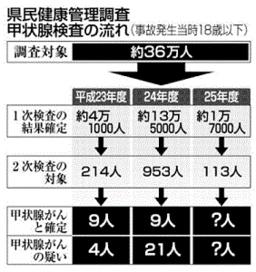 福島4.1万人で214人、13.5万人で953人2次検査l