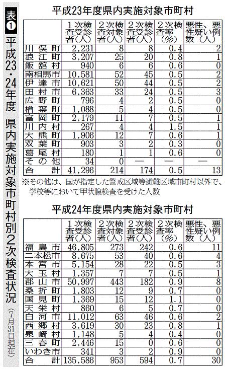 福島民報:23.24年度甲状腺がん検査表