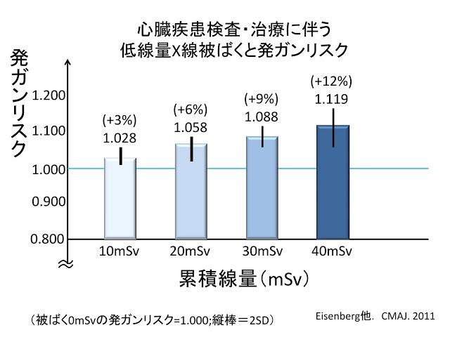 10mSv発がんリスク増加グラフ:3マギル低線量被曝論文