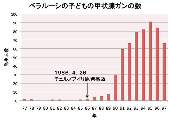 77年から97年 ベラルーシの子どもの甲状腺がんの数