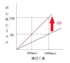 NHK真相:1000mSvで10%がん死リスク