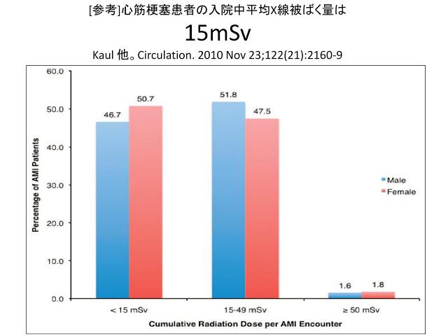 心筋梗塞患者平均被ばく量15mSv:6マギル低線量被曝論文