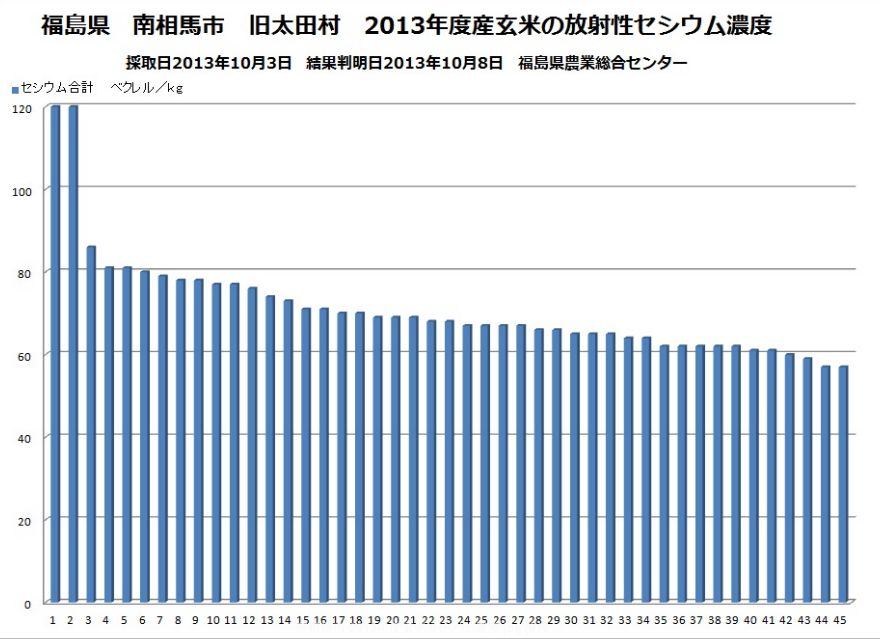 2013年玄米のセシウム濃度グラフ:南相馬120?60ベクレル