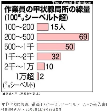 作業員の甲状腺局所の線量(100mSv以上)