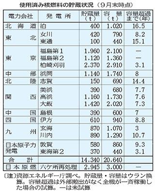 原発使用済み核燃料の貯蔵状況 2013年現在