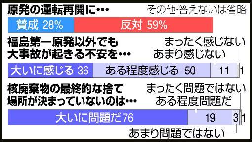 朝日:原発の運転再開に反対59%賛成28%
