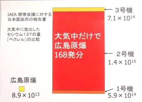 小出裕章「大気中だけで広島原爆168発分」