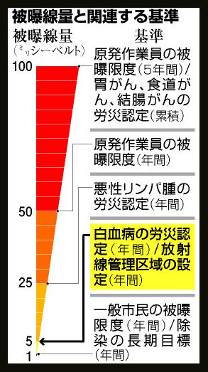 朝日新聞:被曝線量と関連する基準