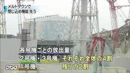 NHK 2号機 3号機が各4割、1号機 2割放出