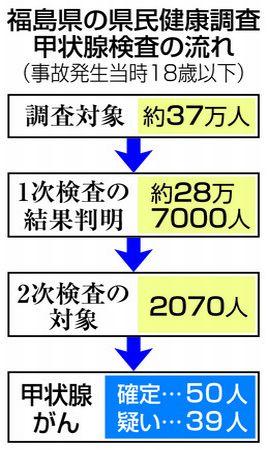 福島県民健康調査 甲状腺がん 確定50人疑い39人