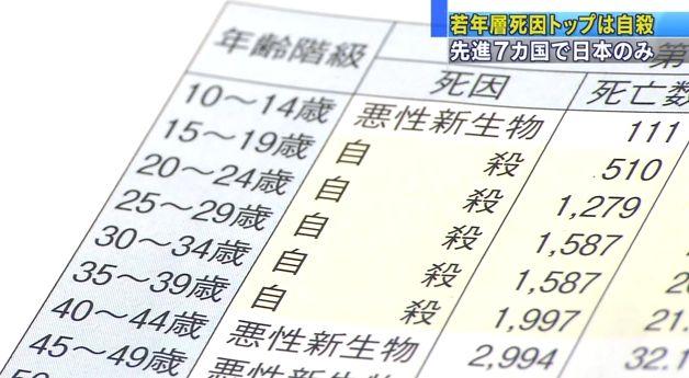 若年層死因トップは自殺 先進7カ国で日本のみ