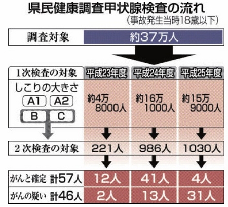 福島民報:県民健康調査甲状腺検査の流れ