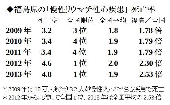 福島県の「慢性リウマチ性心疾患」 死亡率