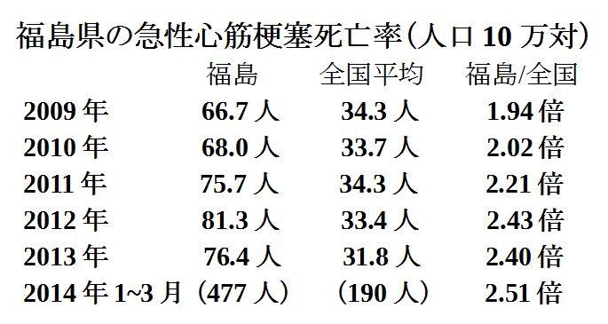 福島県の急性心筋梗塞死亡率 2009~2014.3