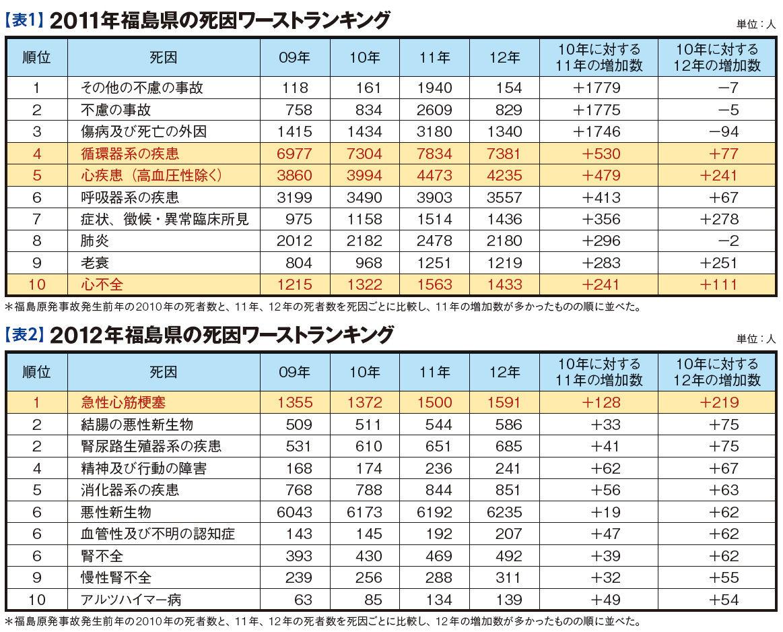 2011年と2012年の福島県の死因ワーストランキング