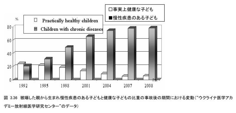 ウクライナ 健康な子ども 慢性疾患のある子ども グラフ