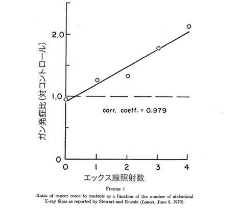アリス・スチュワート博士 X線照射グラフ