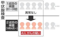 中日新聞:甲状腺検査 2巡目 4人がんの疑い
