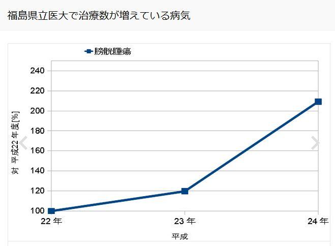 福島県立医大で治療数が増えている病気