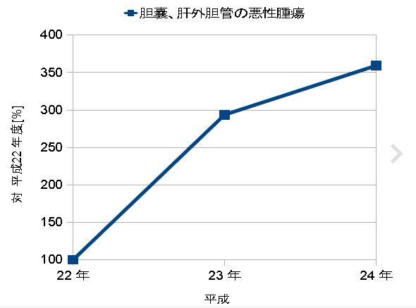 福島県立医大:胆のう、肝外胆管の悪性腫瘍の増加