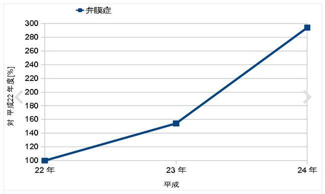 福島県立医大:弁膜症の増加