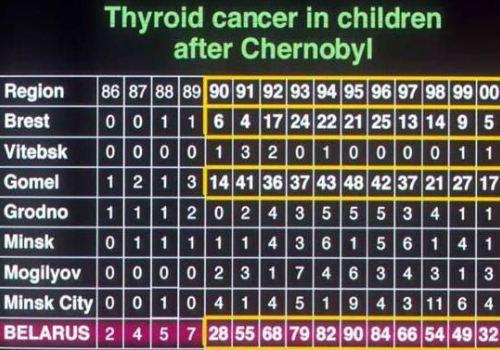 ベラルーシの小児甲状腺がん 州別と全国の発症人数