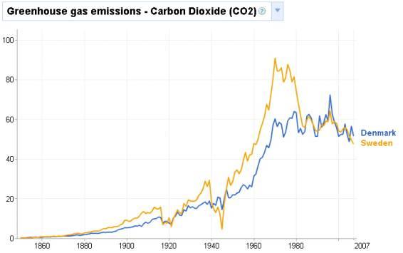 CO2排出量 デンマーク、スウェーデン
