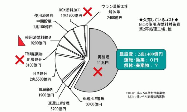 核燃施設のコスト