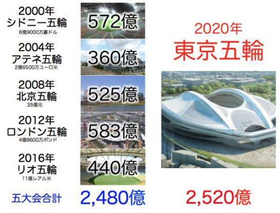 東京五輪2520億 5大会合計2480億