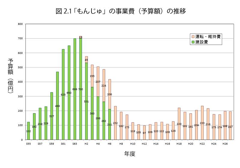 「もんじゅ」の事業費(予算額)の推移
