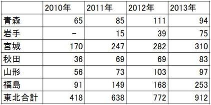 2010-2013-東北の甲状腺がん-年次推移(表)