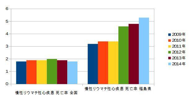 慢性リウマチ性心疾患 死亡率 年次推移 福島と全国