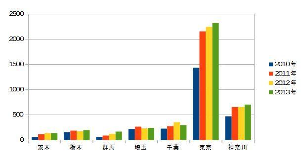 2010-2013-関東の甲状腺がん-年次推移(合計なし)
