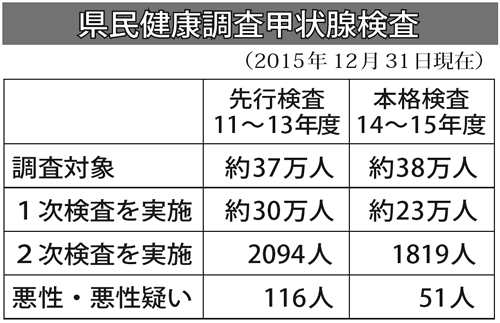 福島-県民健康調査 先行検査116人、本格検査51人、合計166人(2015.12.31現在)