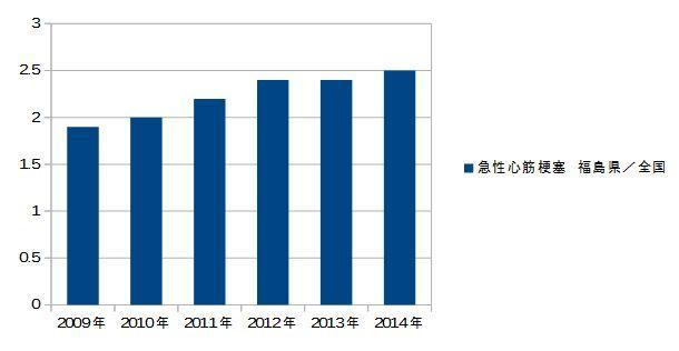 急性心筋梗塞-福島/全国 2009-2014-年次推移